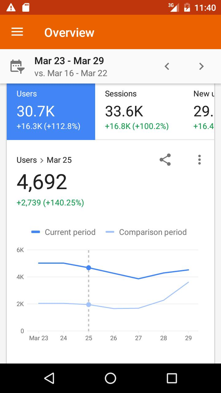 Google Analytics 3.8.9 Screenshot 1