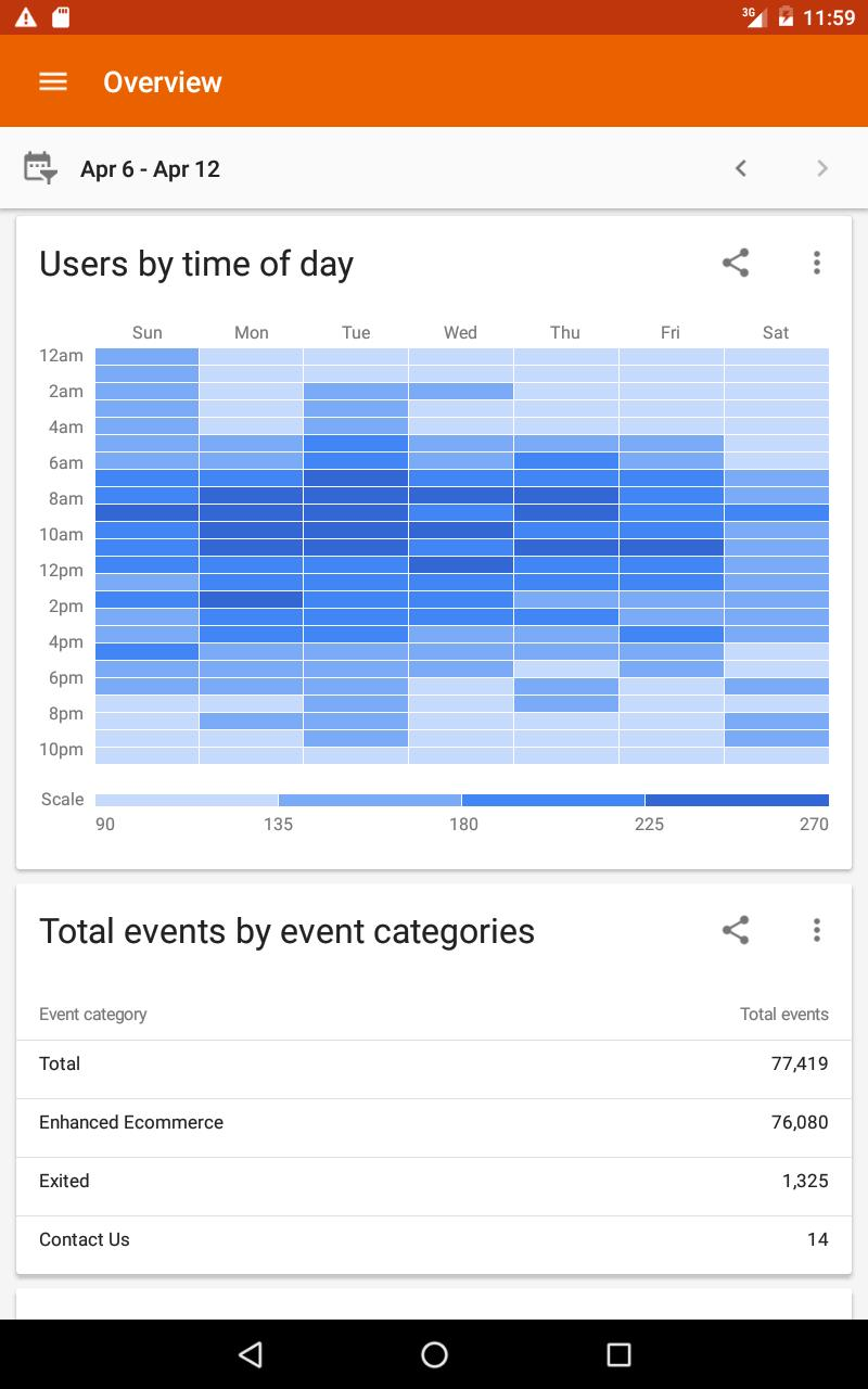 Google Analytics 3.8.9 Screenshot 14